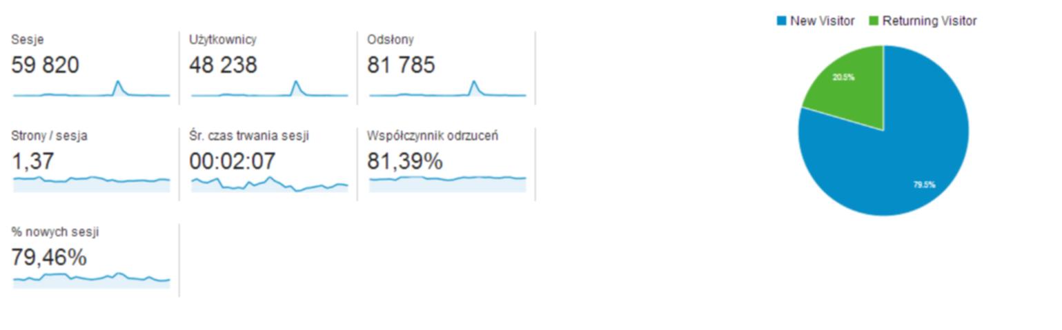 statystyki_szukajacprzygody
